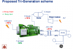 Proposed Tri-Generation Scheme